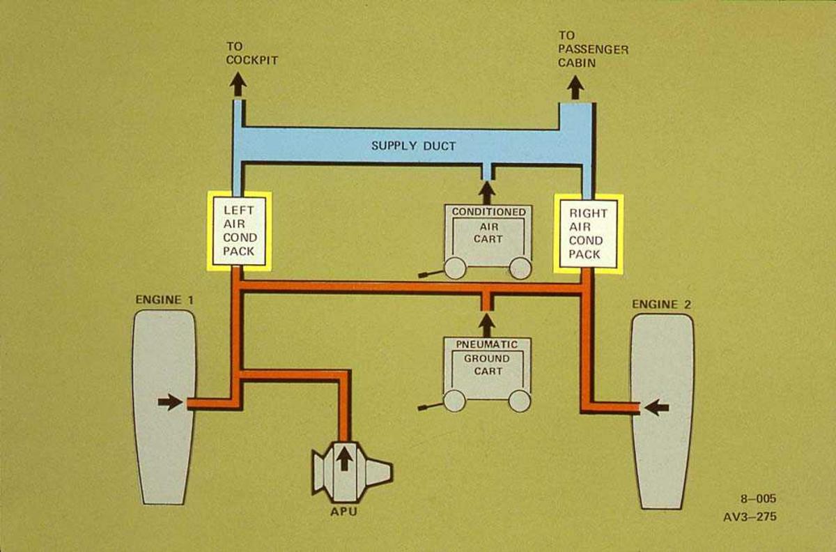 Tegning av system på en Boeing 737.