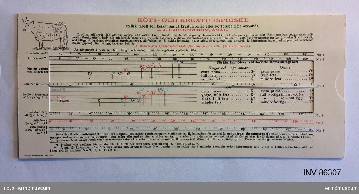 Grupp M.  Grafisk tabell framtagen av Jon Kjelleström för beräkning av Kött- o. kreaturspriset, i kuvert med text, adresserat: Magister F.E. Lindvall, Villa Hofde, Stocksund (Elsa Längfors far).