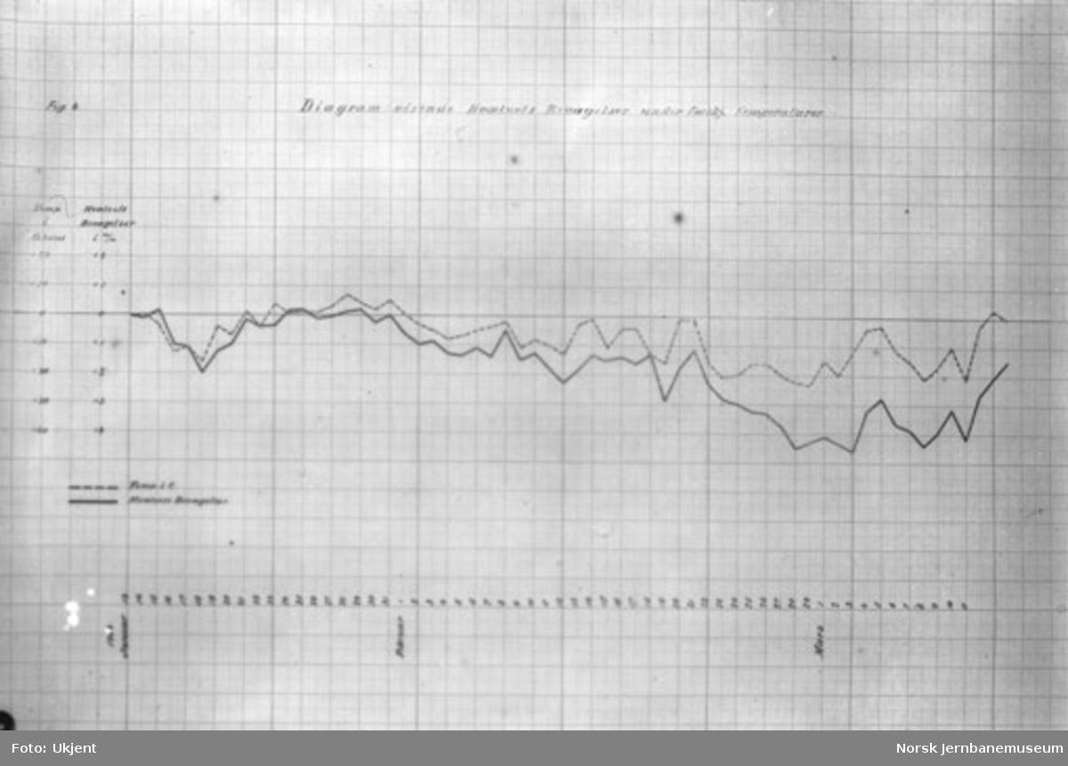 Bru over Strandeelva : tegning som diagram for hvelvets bevegelse under forskjellige temperaturer